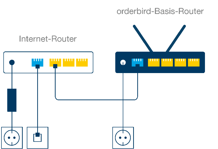 Internet-Router_zu_OB_Basis-Router.png