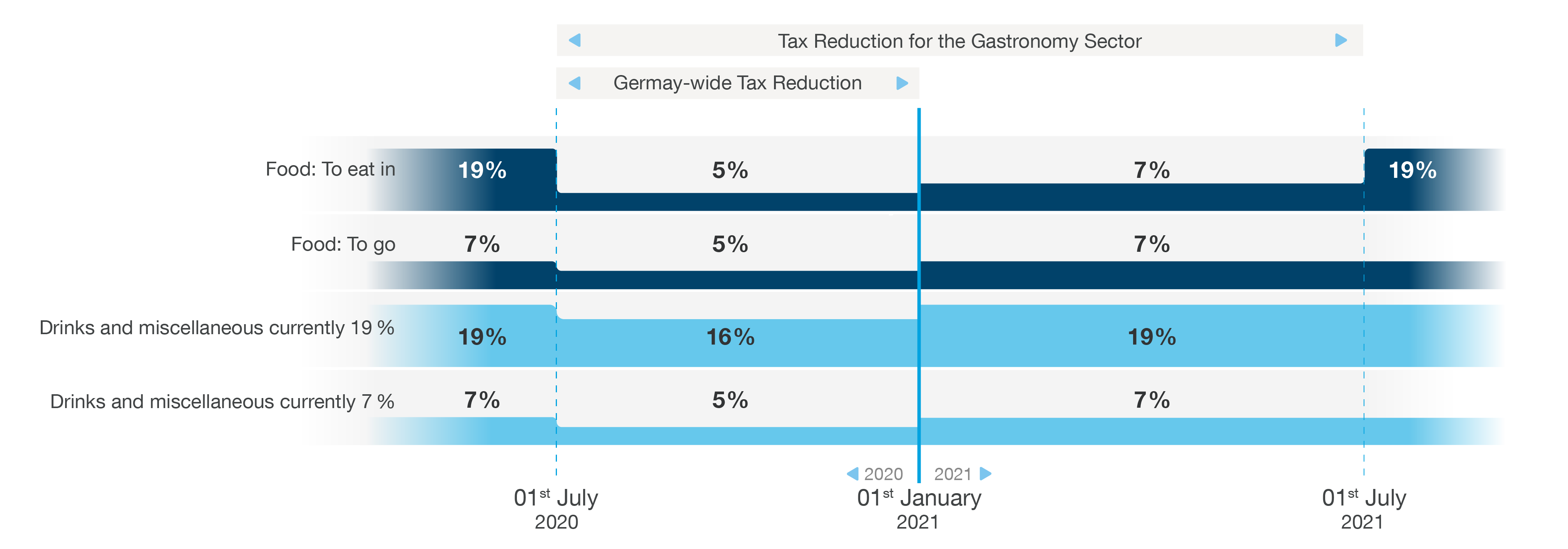 20-06-18-002-04-INF-Tax_Rate_Inforgraphic_EN-DSG-1011.png
